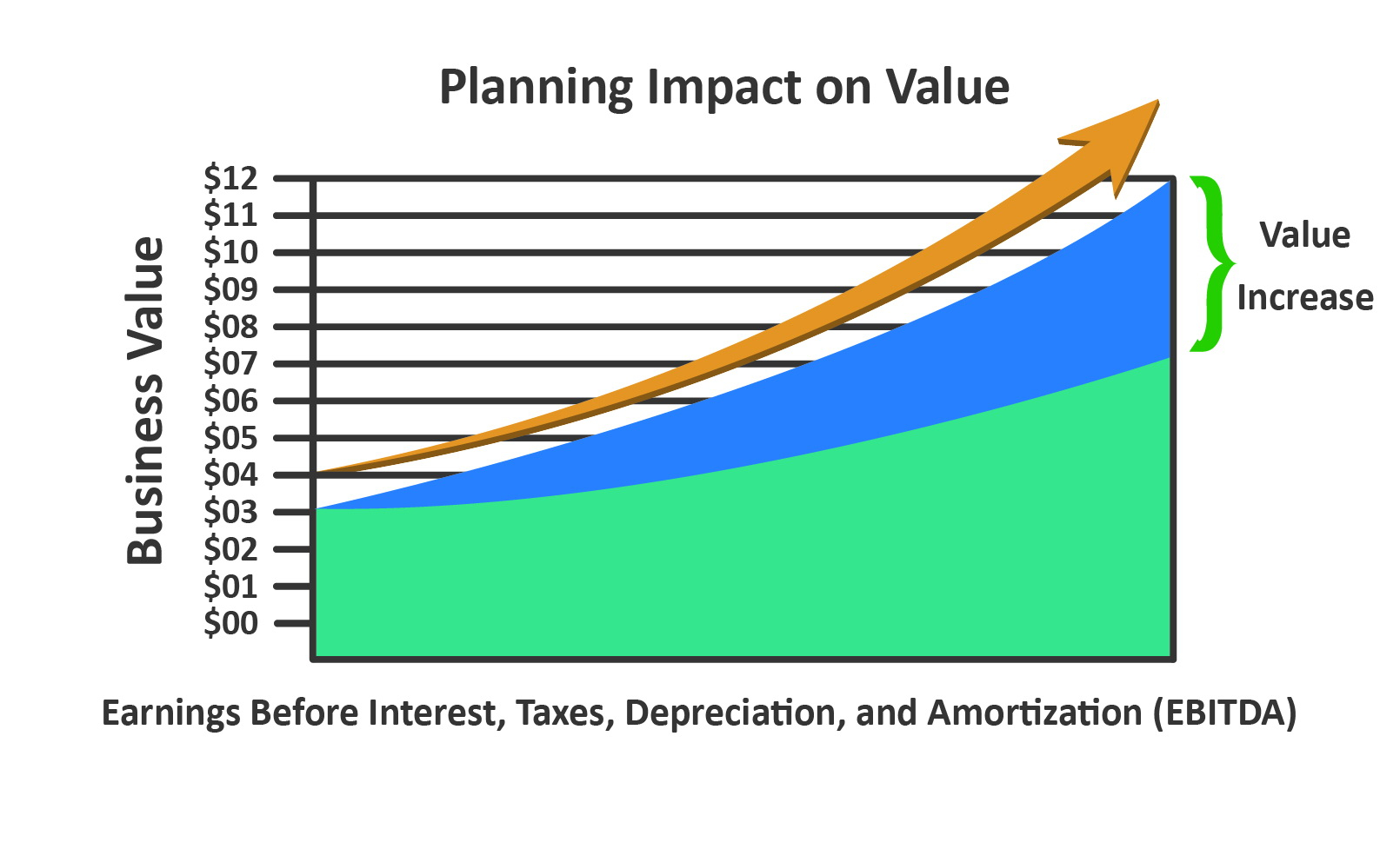 Planning For Transition Before >> Transition Planning Optimized Transitions